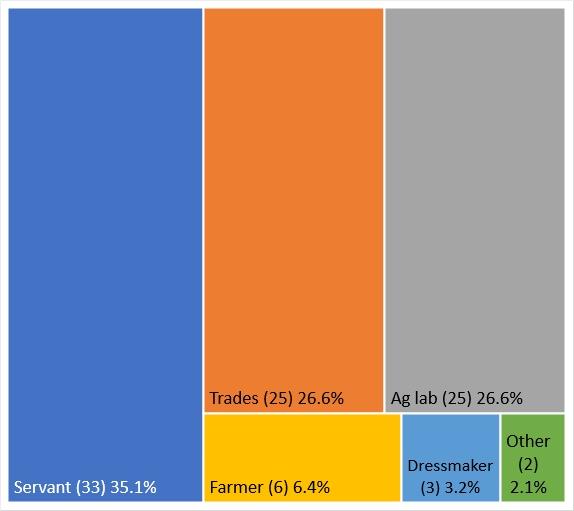 1841 census - employment types