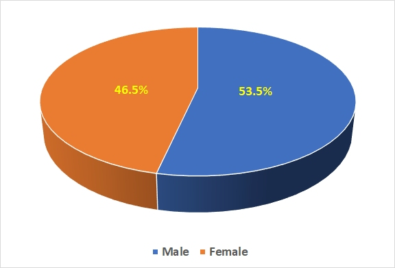 1841 census - male-female split