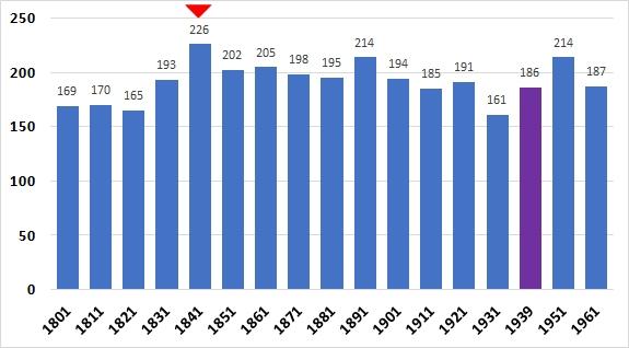 Census 1801-1961 - population totals